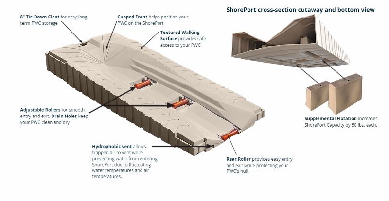 Shoremaster Shoreport PWC Port Features